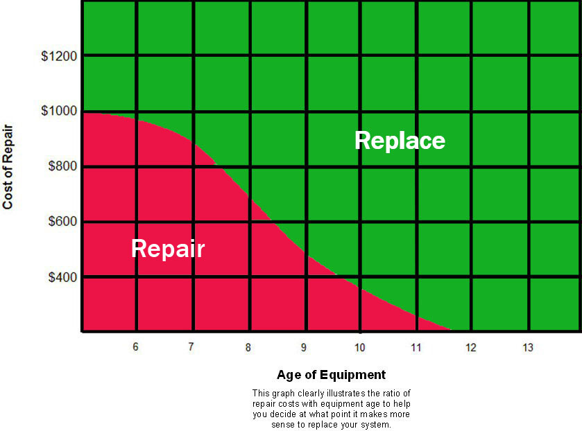 Repair-Replace Chart.jpg